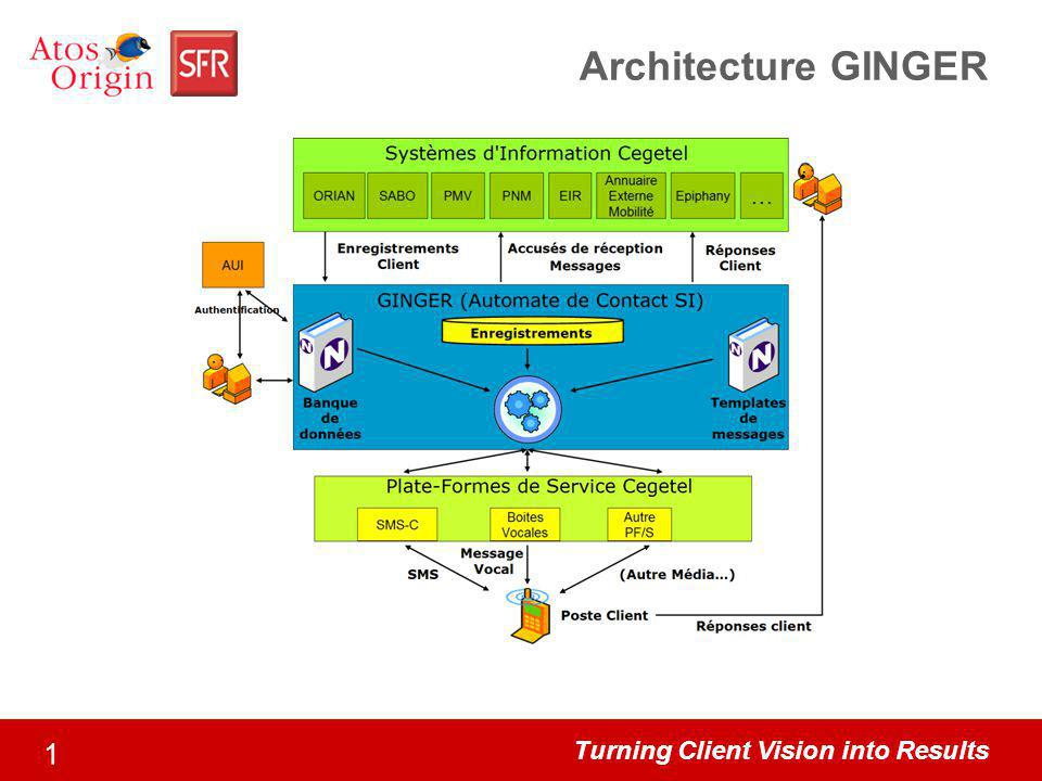 Turning Client Vision into Results 1 Architecture GINGER