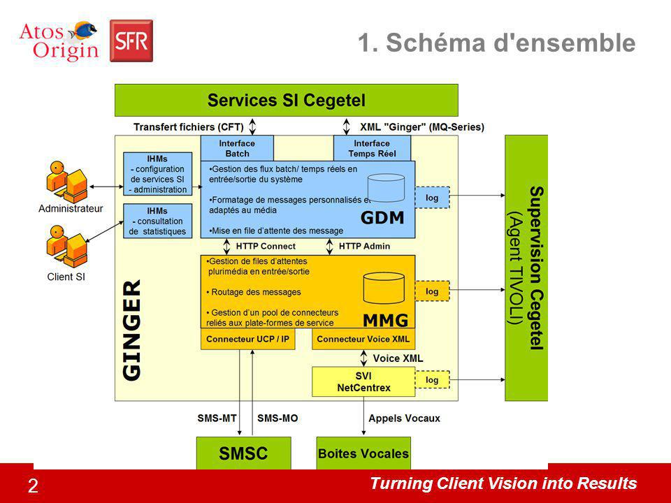 Turning Client Vision into Results 2 1. Schéma d ensemble