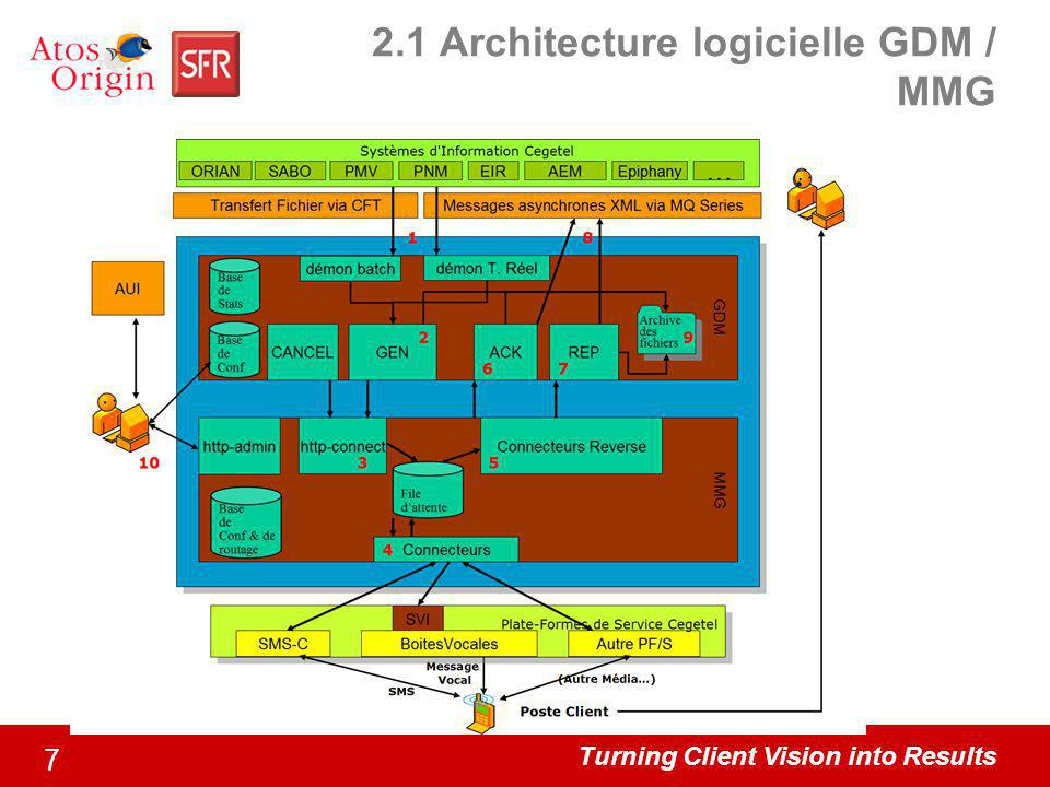 Turning Client Vision into Results 7 2.1 Architecture logicielle GDM / MMG