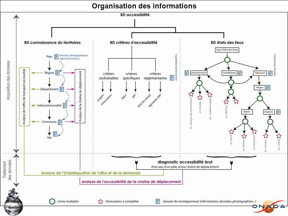 Organisation des informations
