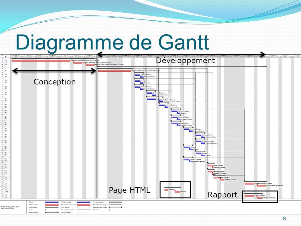 Diagramme de Gantt 8 Conception Développement Page HTML Rapport