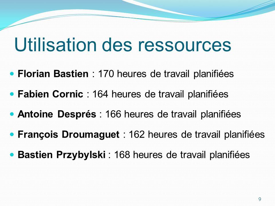 Utilisation des ressources Florian Bastien : 170 heures de travail planifiées Fabien Cornic : 164 heures de travail planifiées Antoine Després : 166 h