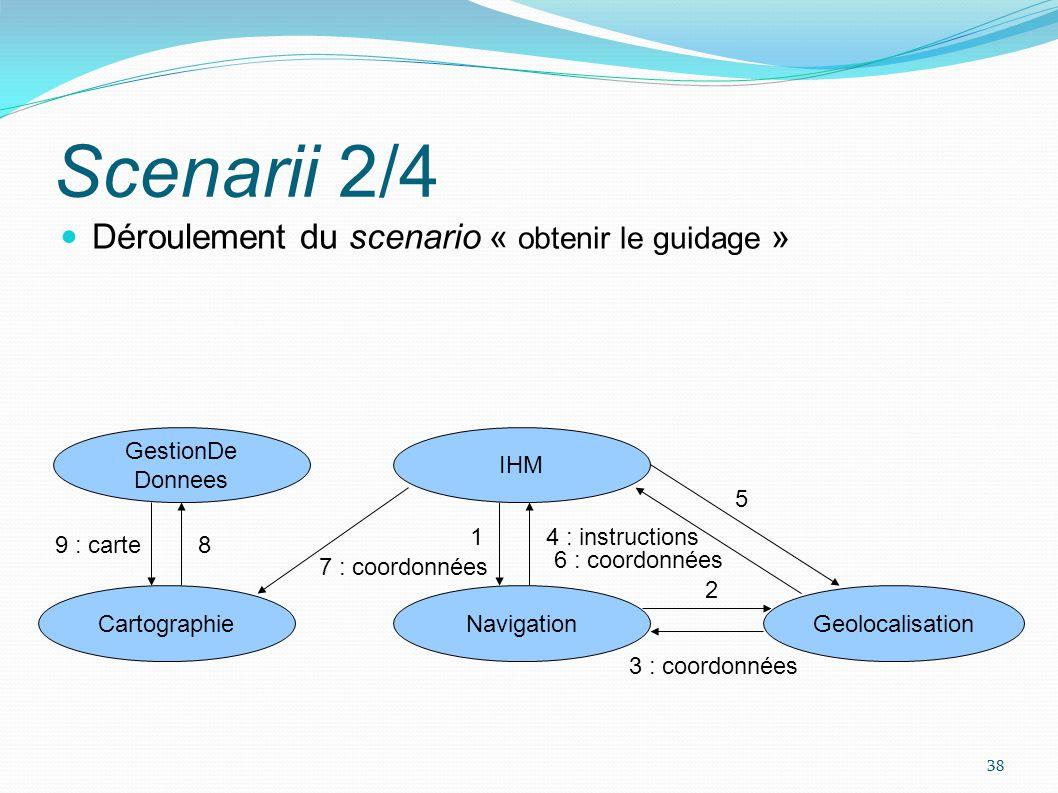 Scenarii 3/4 Déroulement du scenario « perte du service de carte » OSGi utilise IHM Cartographie Secours Cartographie Gestionnaire Services 39