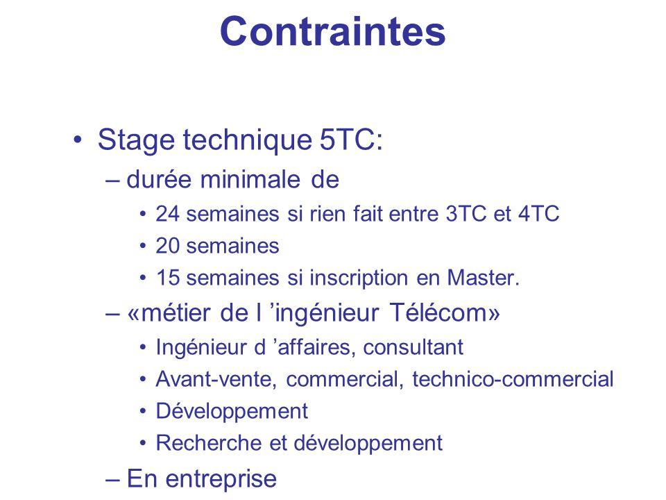 Contraintes Stage technique 5TC: –durée minimale de 24 semaines si rien fait entre 3TC et 4TC 20 semaines 15 semaines si inscription en Master. –«méti