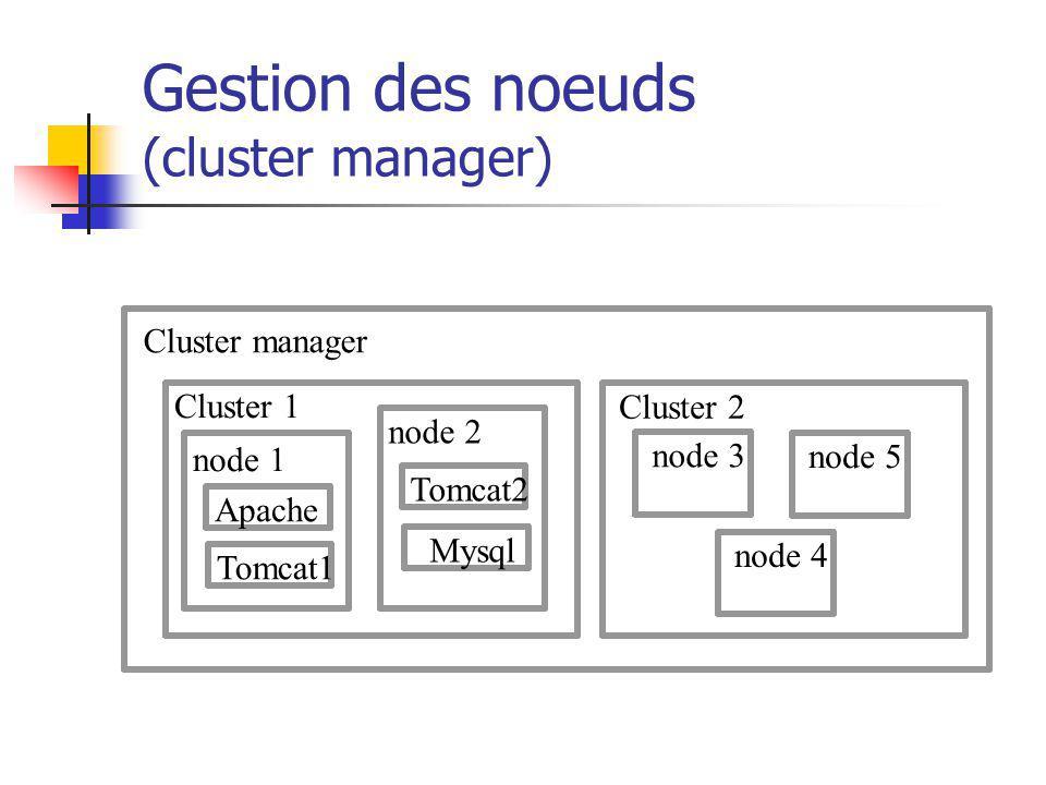 Gestion des noeuds (cluster manager) Cluster manager Cluster 1 node 1 Apache node 2 Tomcat2 Mysql Cluster 2 node 3 node 4 node 5 Tomcat1