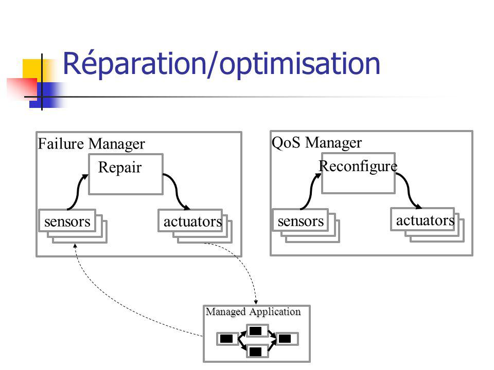 Réparation/optimisation Managed Application QoS Manager sensors actuators Reconfigure Failure Manager sensors actuators Repair