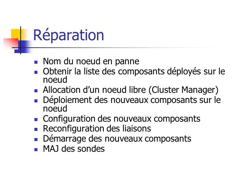 Réparation Nom du noeud en panne Obtenir la liste des composants déployés sur le noeud Allocation dun noeud libre (Cluster Manager) Déploiement des nouveaux composants sur le noeud Configuration des nouveaux composants Reconfiguration des liaisons Démarrage des nouveaux composants MAJ des sondes