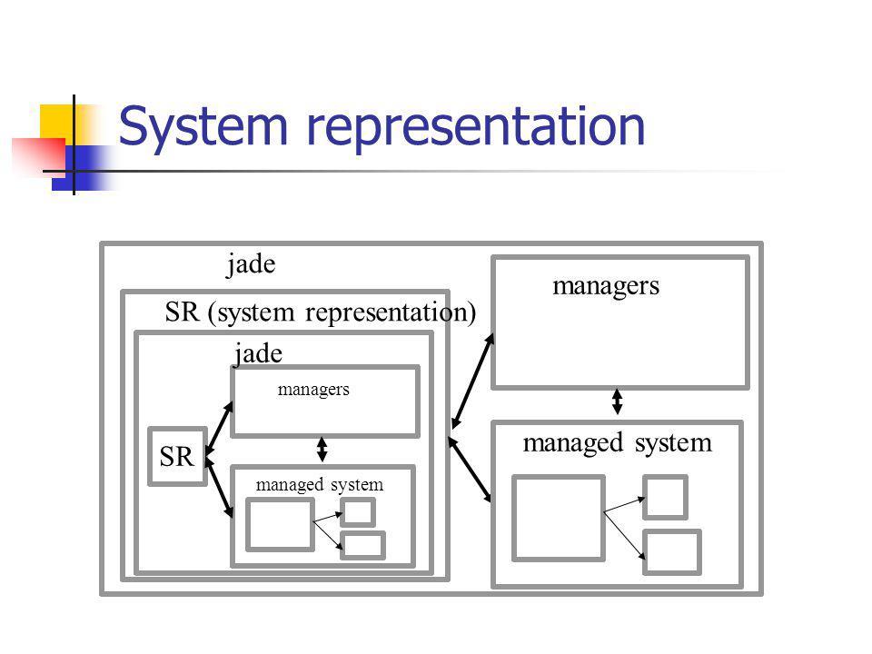 System representation SR (system representation) jade managed system managers managed system managers jade SR