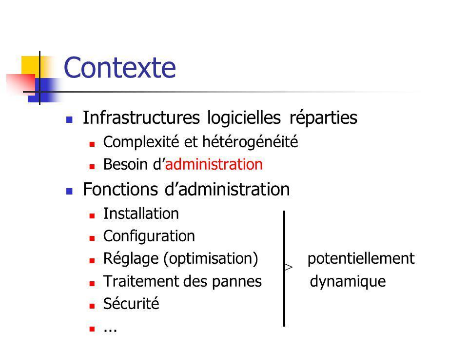 Contexte Infrastructures logicielles réparties Complexité et hétérogénéité Besoin dadministration Fonctions dadministration Installation Configuration Réglage (optimisation) potentiellement Traitement des pannes dynamique Sécurité...