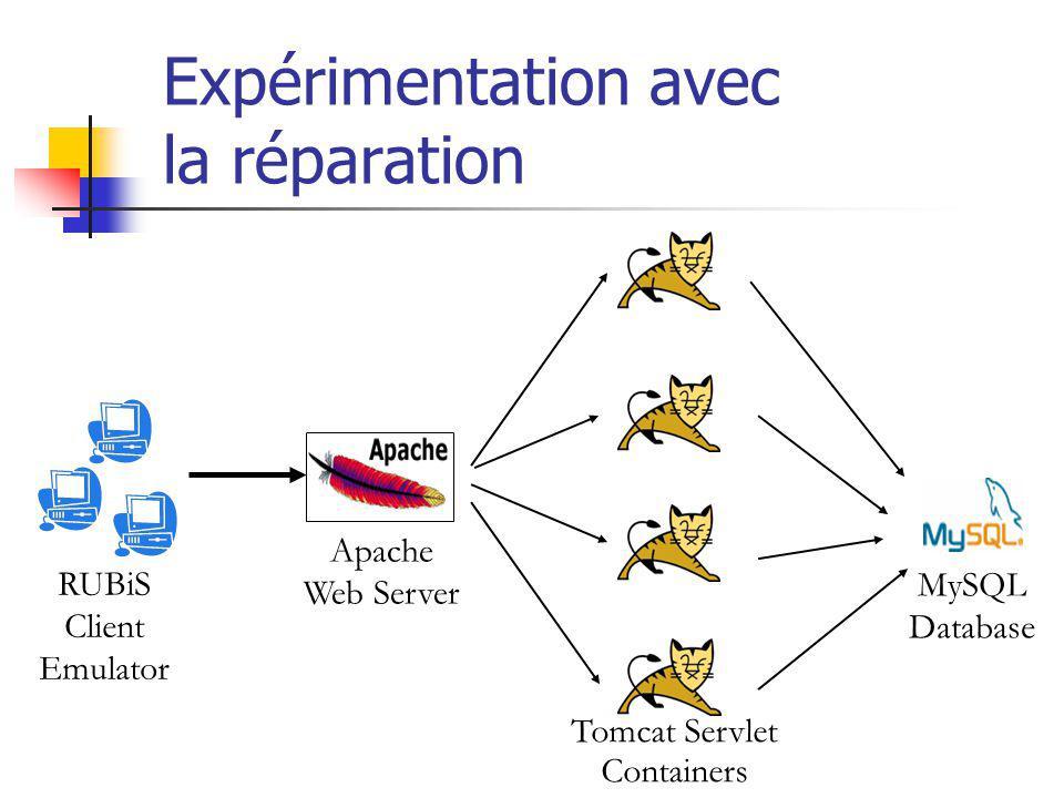 Expérimentation avec la réparation RUBiS Client Emulator Apache Web Server Tomcat Servlet Containers MySQL Database