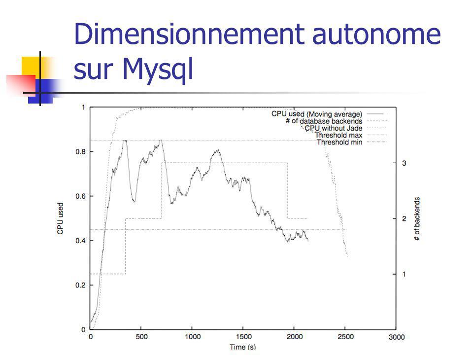 Dimensionnement autonome sur Mysql