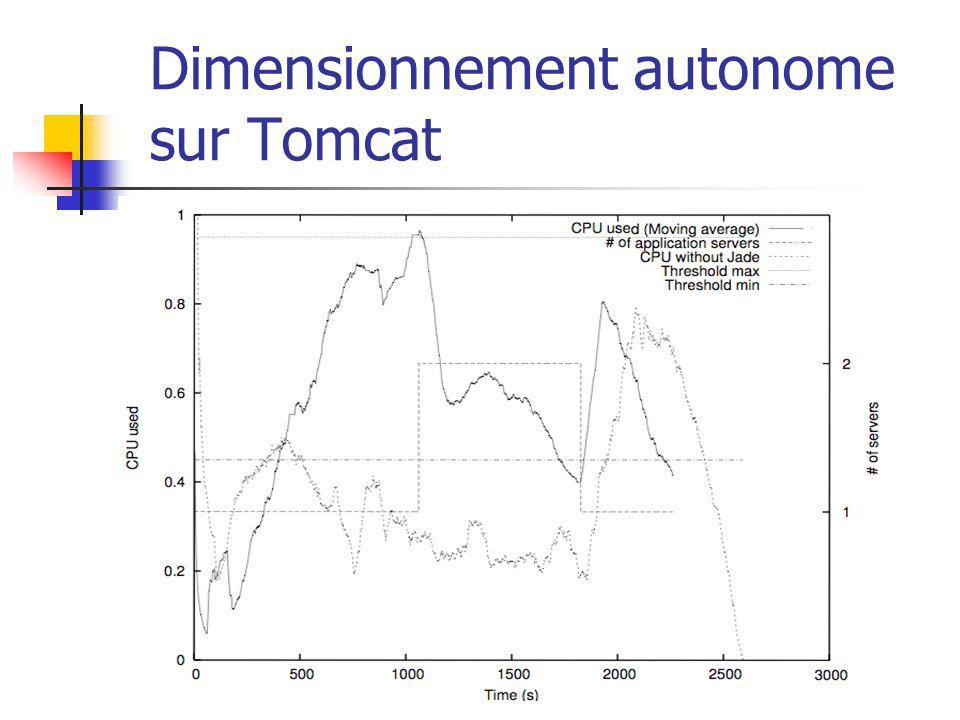 Dimensionnement autonome sur Tomcat