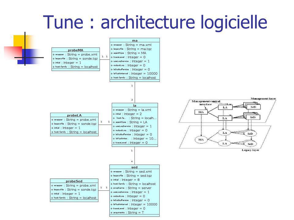 Tune : architecture logicielle