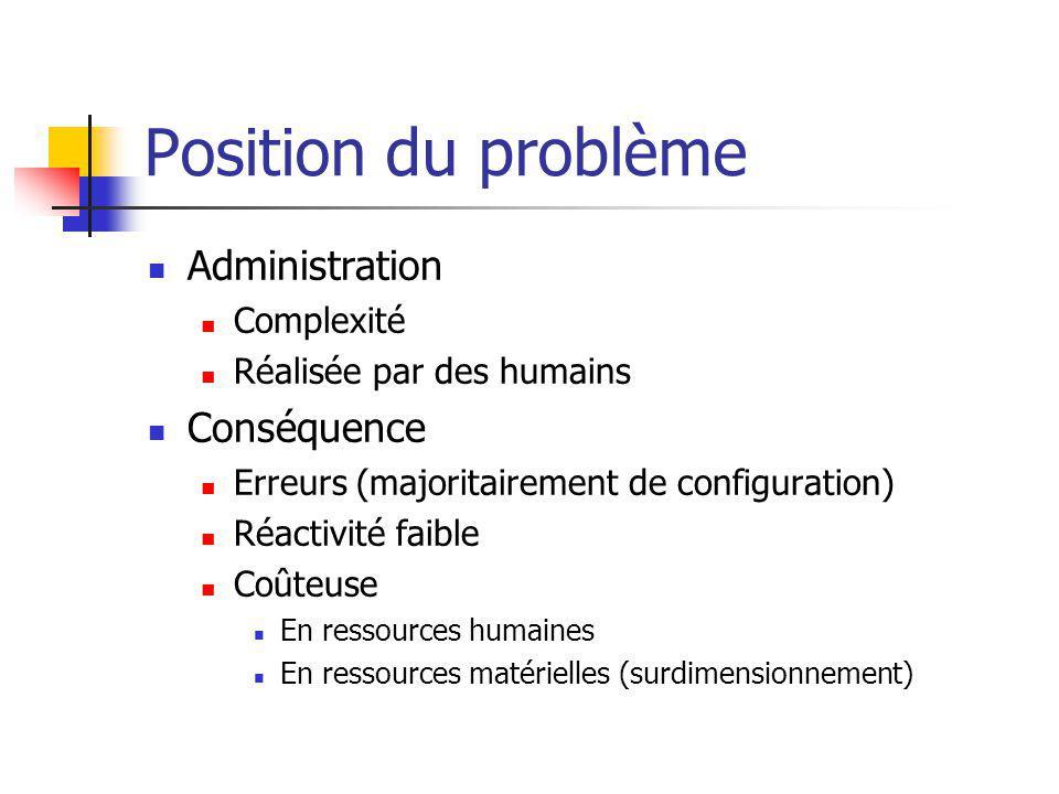 Position du problème Administration Complexité Réalisée par des humains Conséquence Erreurs (majoritairement de configuration) Réactivité faible Coûteuse En ressources humaines En ressources matérielles (surdimensionnement)