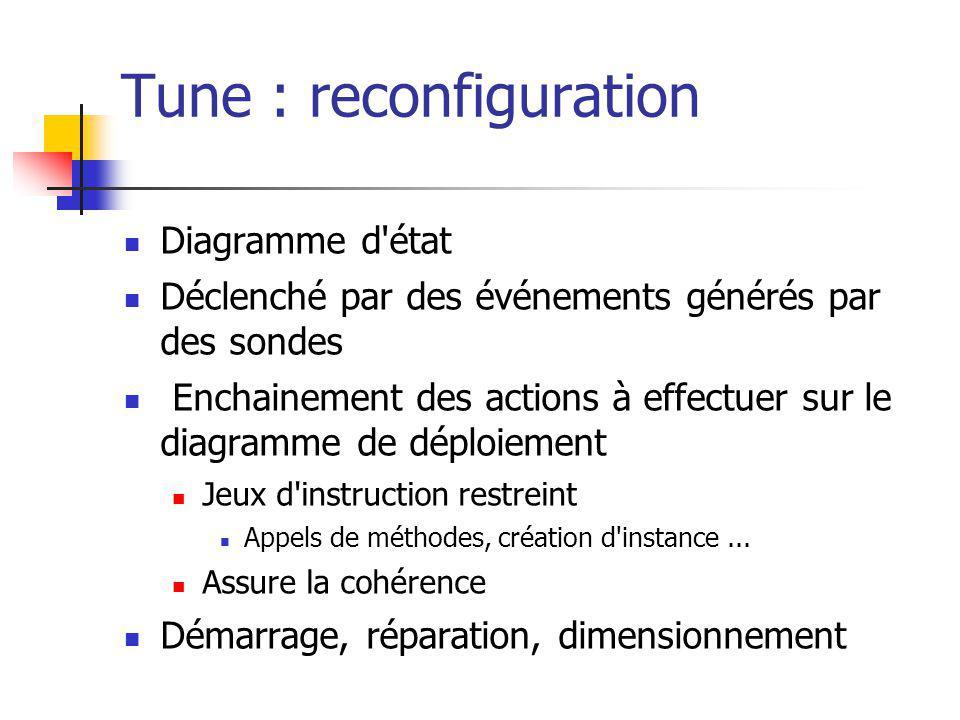 Tune : reconfiguration Diagramme d état Déclenché par des événements générés par des sondes Enchainement des actions à effectuer sur le diagramme de déploiement Jeux d instruction restreint Appels de méthodes, création d instance...