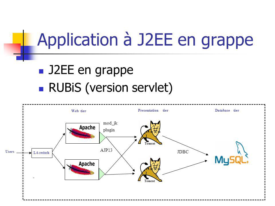 Application à J2EE en grappe Webtier Databasetier AJP13 mod_jk plugin - Presentationtier Tomcat JDBC L4-switch Tomcat Users J2EE en grappe RUBiS (version servlet)