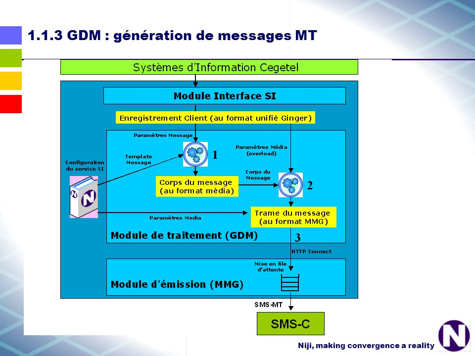 Niji, making convergence a reality 1.1.3 GDM : génération de messages MT