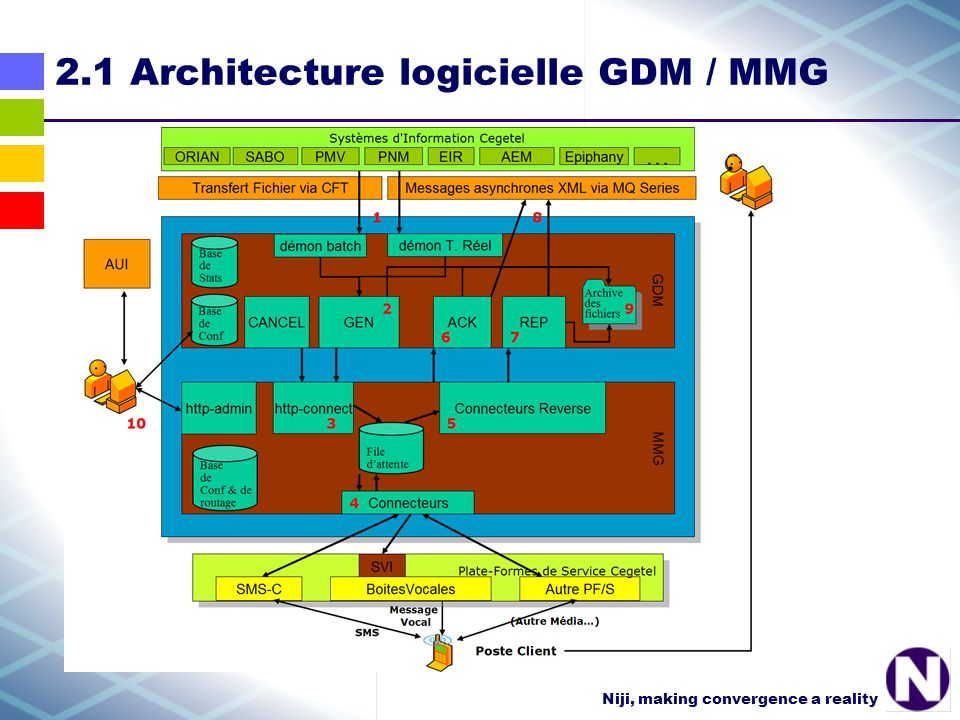 Niji, making convergence a reality 2.1 Architecture logicielle GDM / MMG