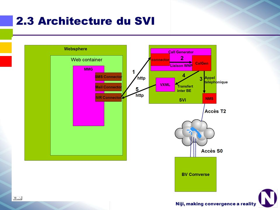 Niji, making convergence a reality 2.3 Architecture du SVI