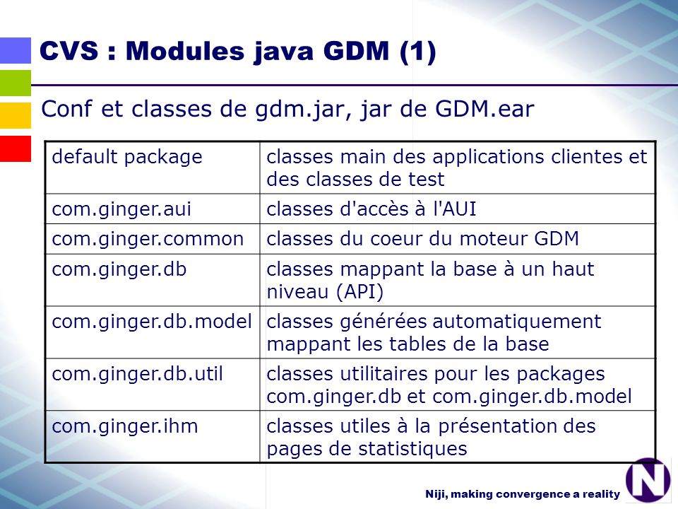 Niji, making convergence a reality CVS : Modules java GDM (1) Conf et classes de gdm.jar, jar de GDM.ear default packageclasses main des applications
