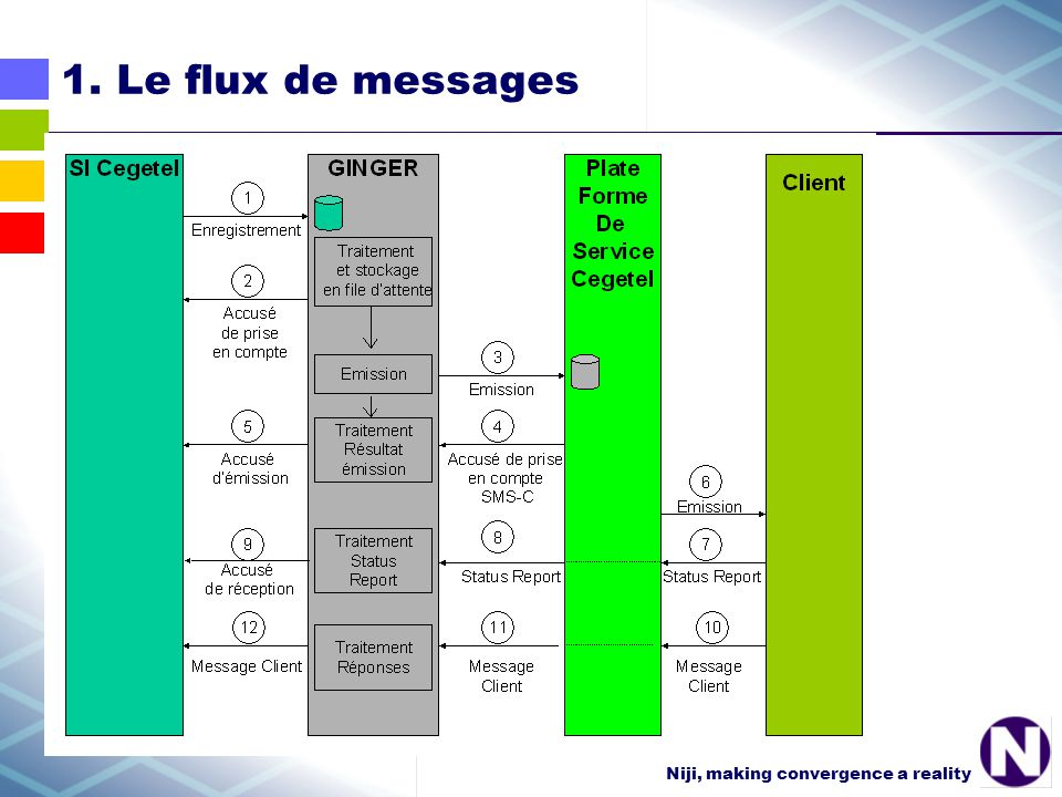 Niji, making convergence a reality 1. Le flux de messages