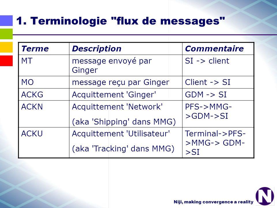 Niji, making convergence a reality 1.1 Les fonctionnalités principales de GDM 111 : Interface batch (fichiers csv) Prétraitement des formats batchs existants Traitement des batchs Génération de fichiers d acquittements (ACKG, ACKN, ACKU) Remontée de messages MO batch 112 : Interface temps réel (MQ-Series) Traitement des messages TR Génération d acquittements TR (ACKG, ACKN, ACKU) Remontée de messages MO TR 113 : Génération et réception de messages Génération de messages dans un format unifié Mise en file d attente de MMG Réception d acquittements ACKN et ACKU Réception de messages MO