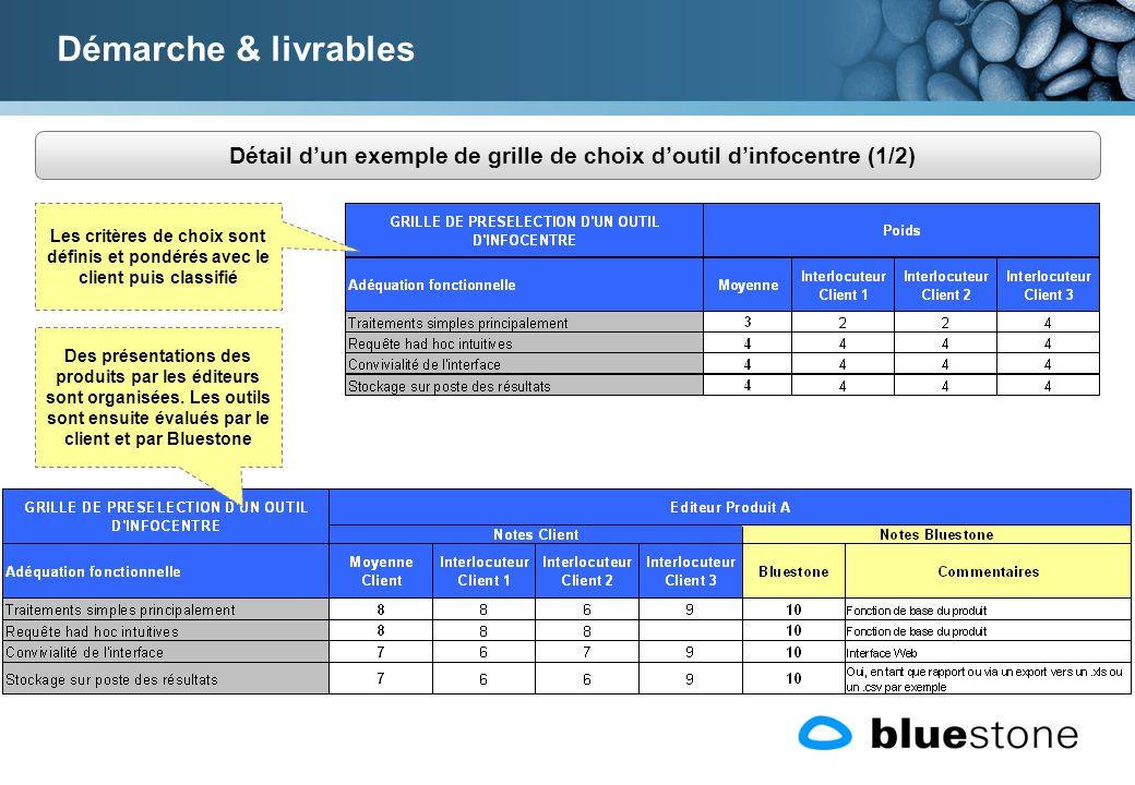 Détail dun exemple de grille de choix doutil dinfocentre (1/2) Démarche & livrables Des présentations des produits par les éditeurs sont organisées.