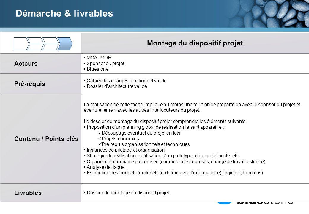 Montage du dispositif projet Acteurs MOA, MOE Sponsor du projet Bluestone Cahier des charges fonctionnel validé Dossier darchitecture validé Pré-requi