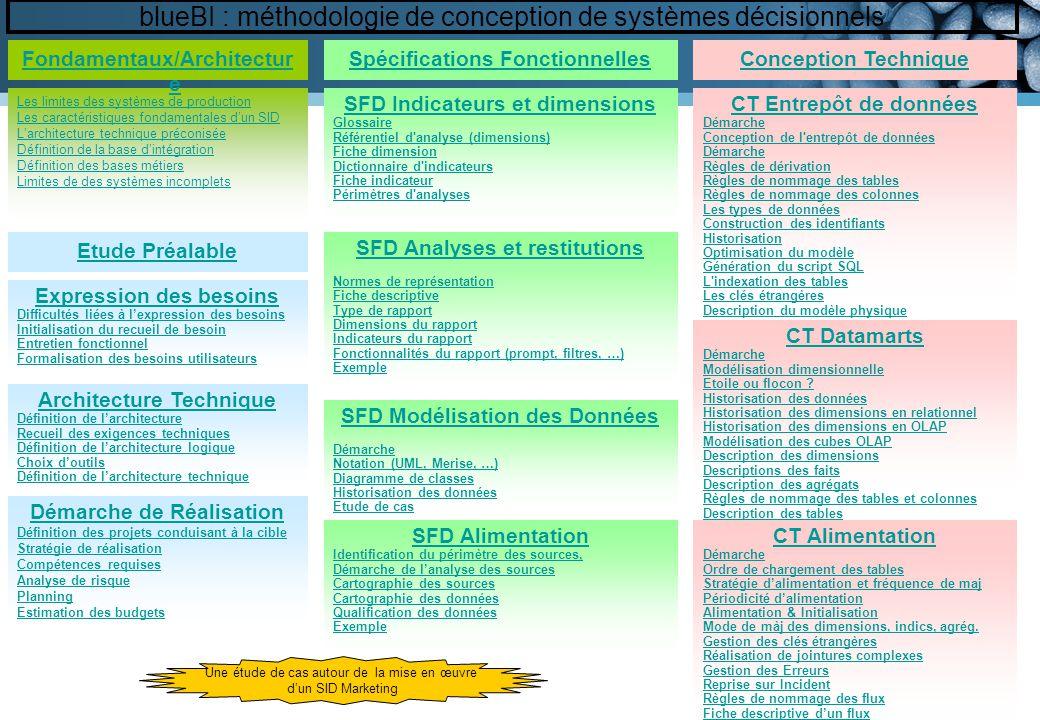 Les limites des systèmes de production Les caractéristiques fondamentales dun SID Larchitecture technique préconisée Définition de la base dintégratio