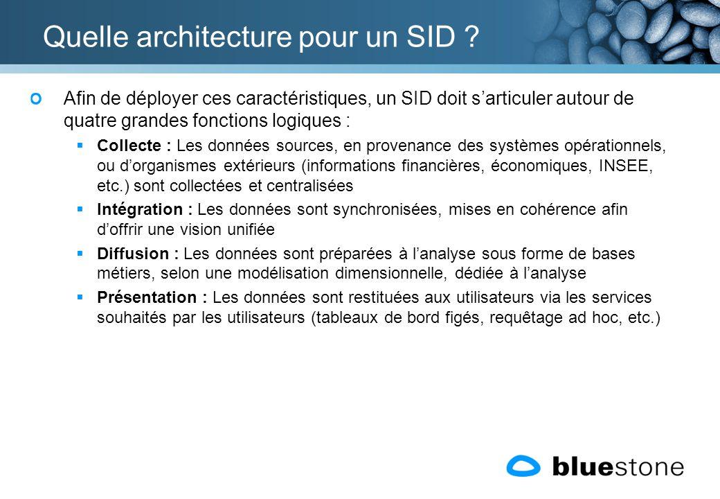 Quelle architecture pour un SID ? Afin de déployer ces caractéristiques, un SID doit sarticuler autour de quatre grandes fonctions logiques : Collecte