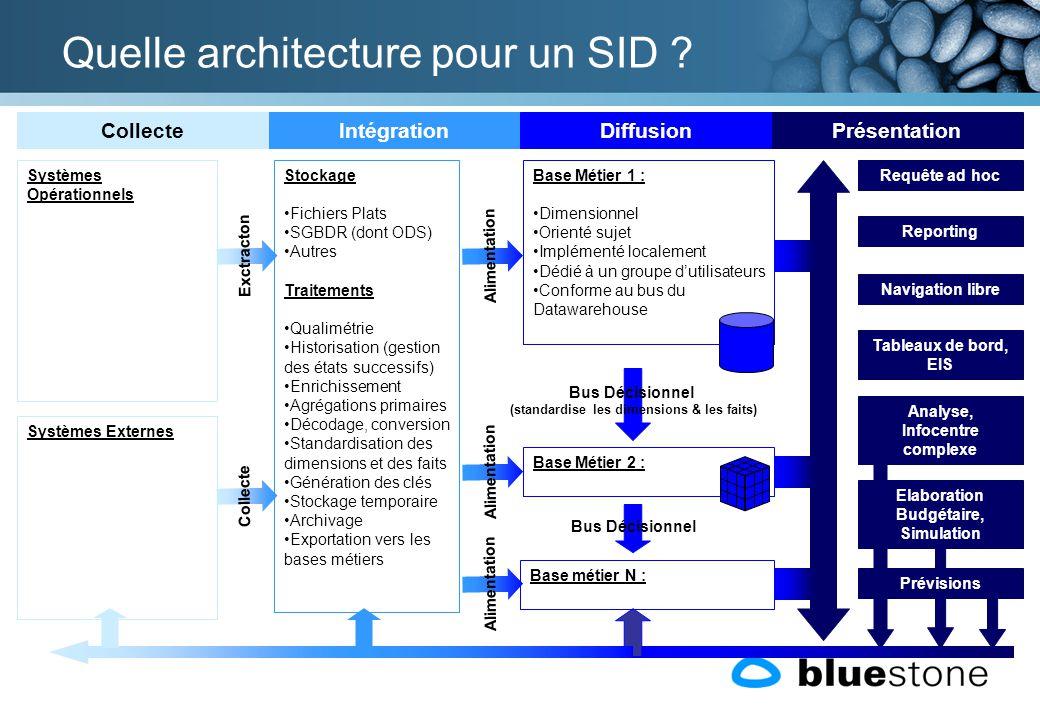Quelle architecture pour un SID ? Bus Décisionnel (standardise les dimensions & les faits) Collecte Systèmes Opérationnels Systèmes Externes Requête a