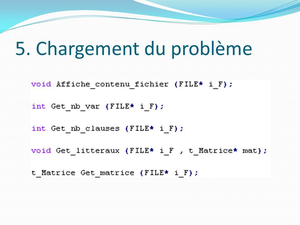 5. Chargement du problème