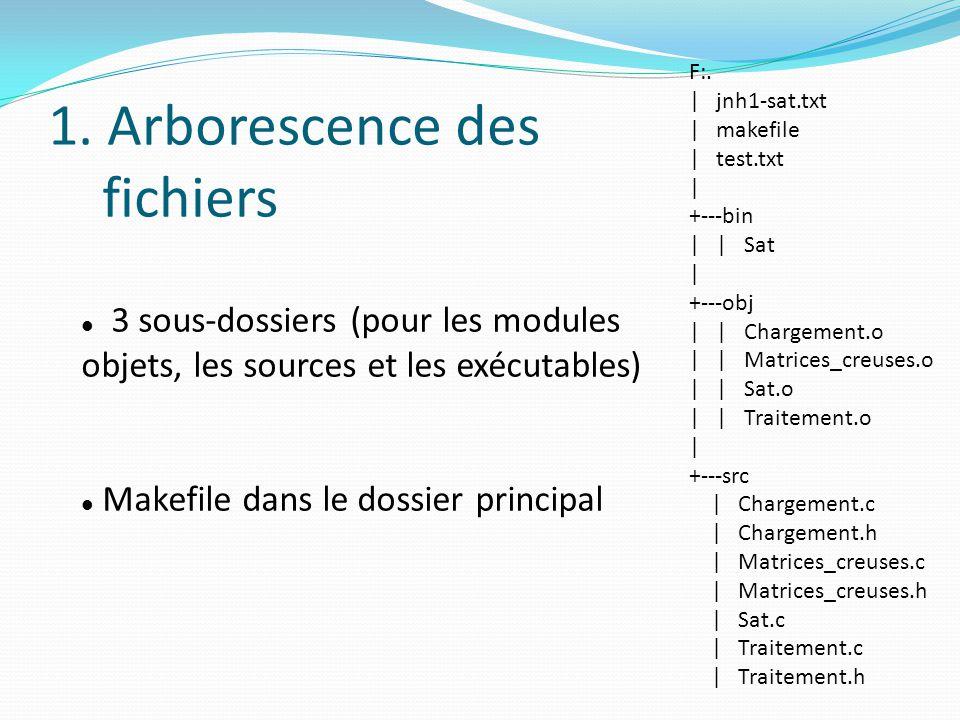 1. Arborescence des fichiers 3 sous-dossiers (pour les modules objets, les sources et les exécutables) Makefile dans le dossier principal F:. | jnh1-s