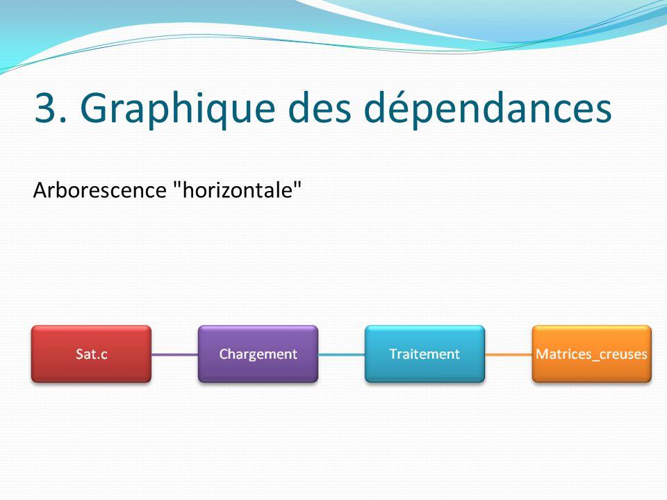 3. Graphique des dépendances Arborescence
