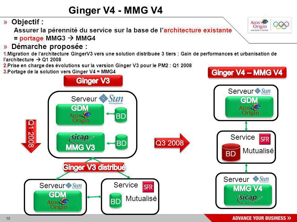 10 Service Mutualisé Serveur Ginger V4 - MMG V4 Serveur BD Service Mutualisé BD Serveur Q1 2008 Serveur Q3 2008 » Objectif : Assurer la pérennité du s