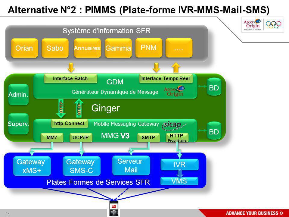 14 Ginger BD Système dinformation SFR Orian Sabo Annuaires …. GDM Générateur Dynamique de Message GDM Générateur Dynamique de Message MM7 SMTP UCP/IP
