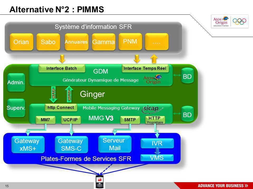 15 Système dinformation SFR Orian Sabo Annuaires …. Ginger GDM Générateur Dynamique de Message GDM Générateur Dynamique de Message MM7 SMTP UCP/IP HTT