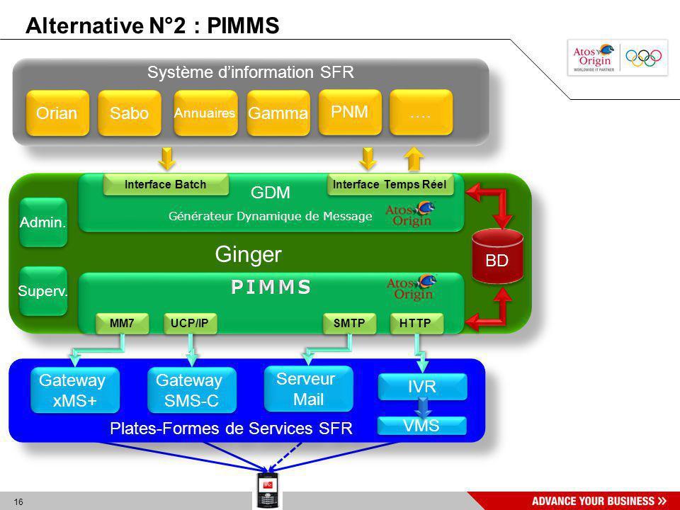 16 Ginger BD Système dinformation SFR Orian Sabo Annuaires …. GDM Générateur Dynamique de Message GDM Générateur Dynamique de Message MM7 SMTP UCP/IP