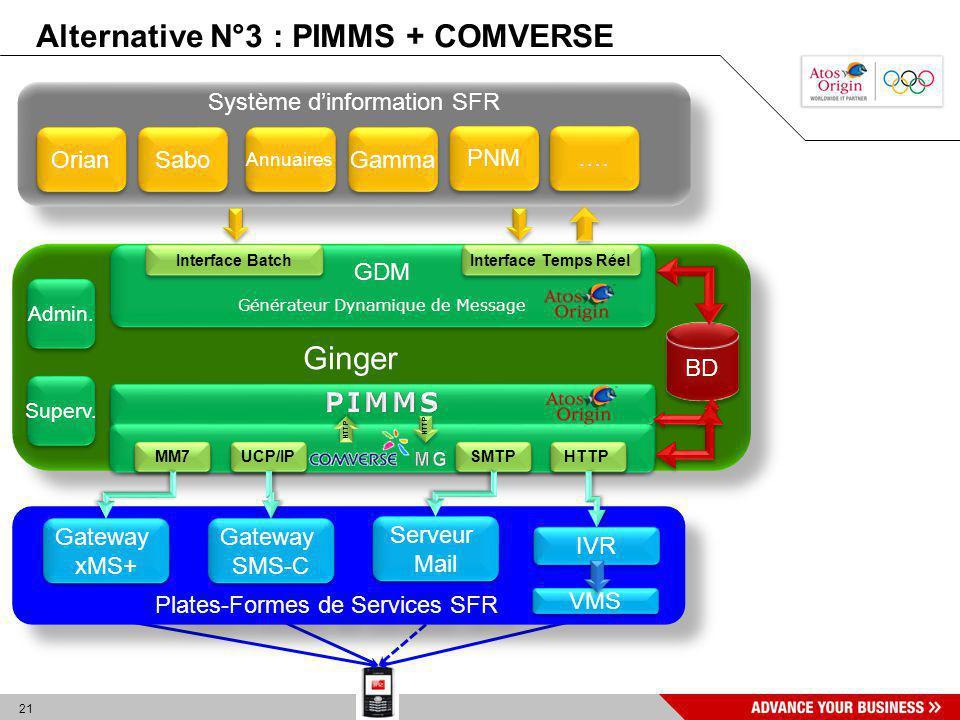 21 Ginger Système dinformation SFR Orian Sabo Annuaires …. GDM Générateur Dynamique de Message GDM Générateur Dynamique de Message Interface Batch Int