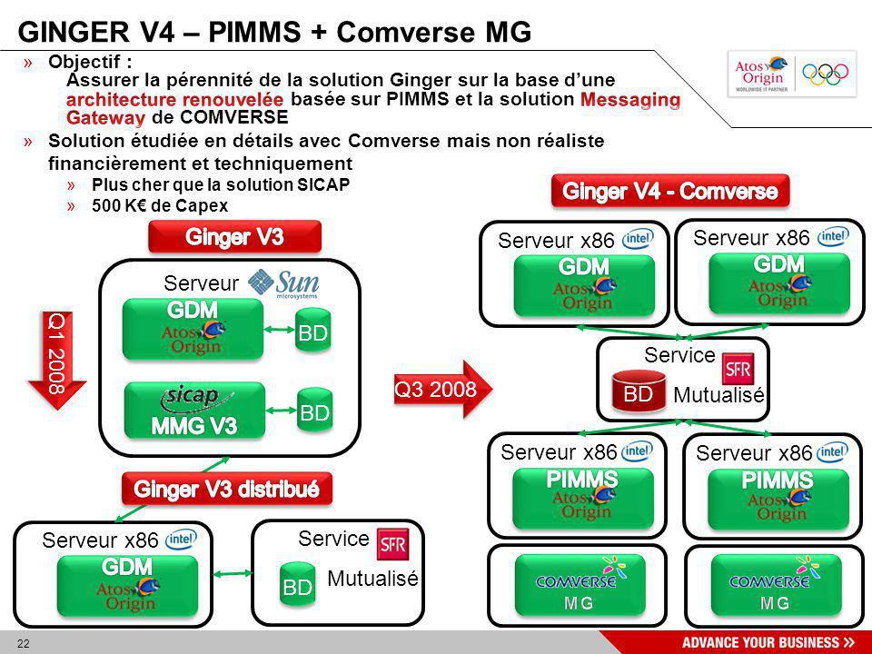 22 GINGER V4 – PIMMS + Comverse MG Service Mutualisé Serveur x86 Serveur BD Service Mutualisé BD Serveur x86 Q3 2008 Q1 2008
