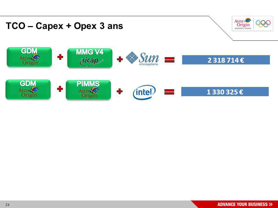 24 TCO – Capex + Opex 3 ans 2 318 714 1 330 325