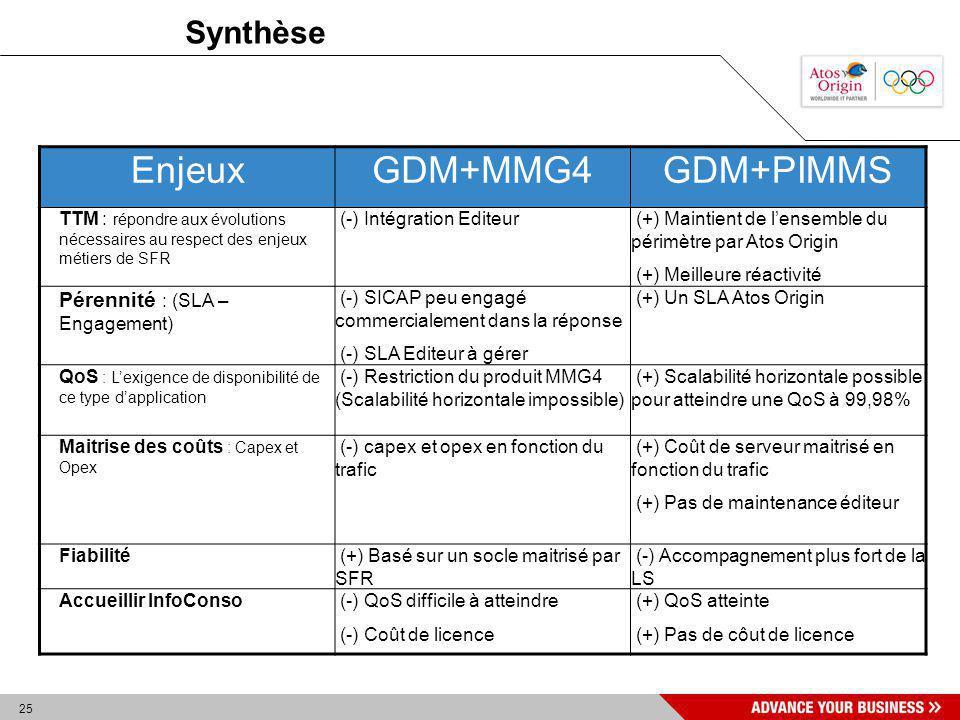 25 Synthèse EnjeuxGDM+MMG4GDM+PIMMS TTM : répondre aux évolutions nécessaires au respect des enjeux métiers de SFR (-) Intégration Editeur (+) Maintie