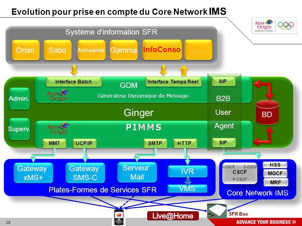 28 Ginger BD Système dinformation SFR Orian Sabo Annuaires …. GDM Générateur Dynamique de Message GDM Générateur Dynamique de Message MM7 SMTP UCP/IP