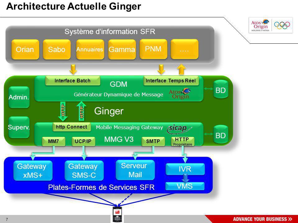 7 Ginger BD Architecture Actuelle Ginger Système dinformation SFR Orian Sabo Annuaires Gamma PNM …. GDM Générateur Dynamique de Message GDM Générateur