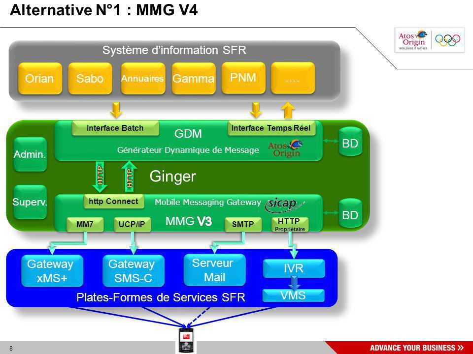 8 Alternative N°1 : MMG V4 Système dinformation SFR Orian Sabo Annuaires …. Ginger GDM Générateur Dynamique de Message GDM Générateur Dynamique de Mes