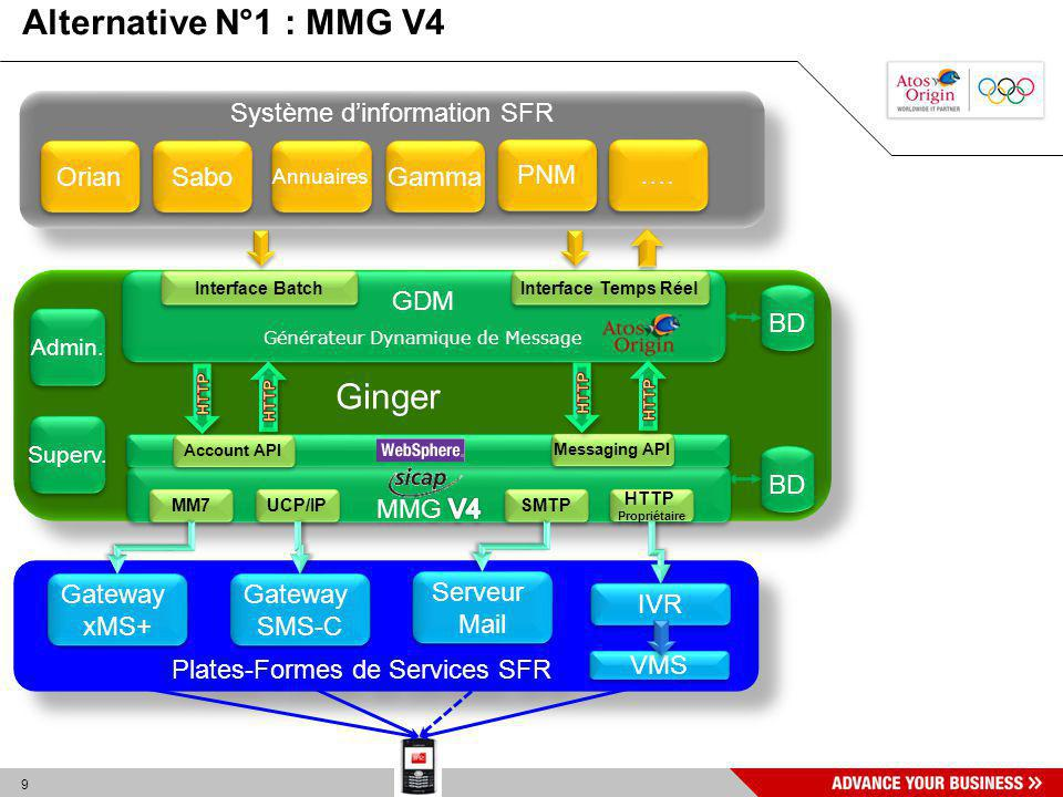 9 Ginger BD Plates-Formes de Services SFR Gateway xMS+ Gateway xMS+ Gateway SMS-C Gateway SMS-C Serveur Mail Serveur Mail Système dinformation SFR Ori