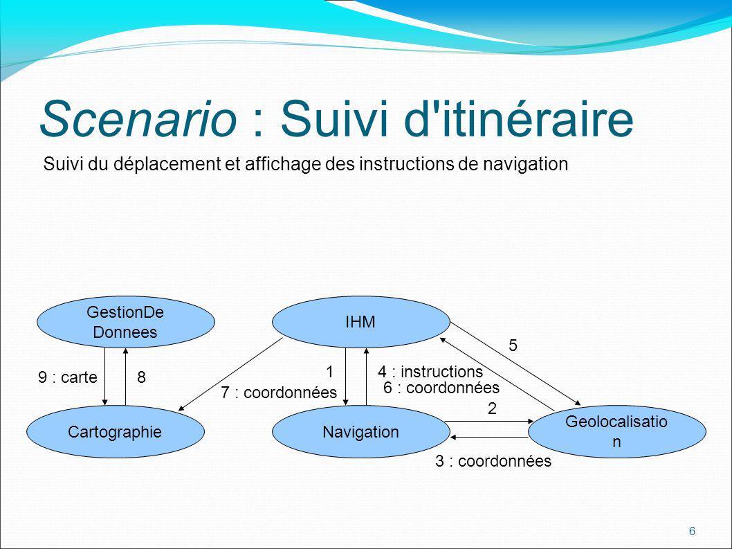 7 Scenario : Perte de carte OSGi utilise IHM Cartographie Secours Cartographie Adaptation réactive Gestionnaire Services