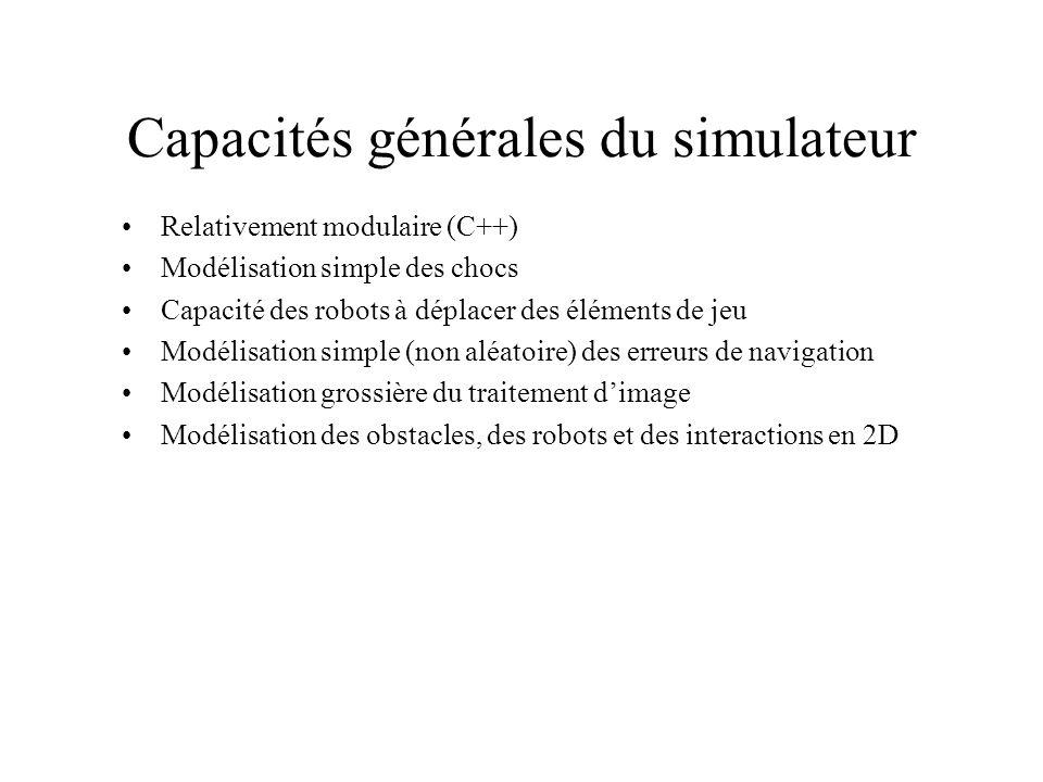 Capacités générales du simulateur Relativement modulaire (C++) Modélisation simple des chocs Capacité des robots à déplacer des éléments de jeu Modélisation simple (non aléatoire) des erreurs de navigation Modélisation grossière du traitement dimage Modélisation des obstacles, des robots et des interactions en 2D