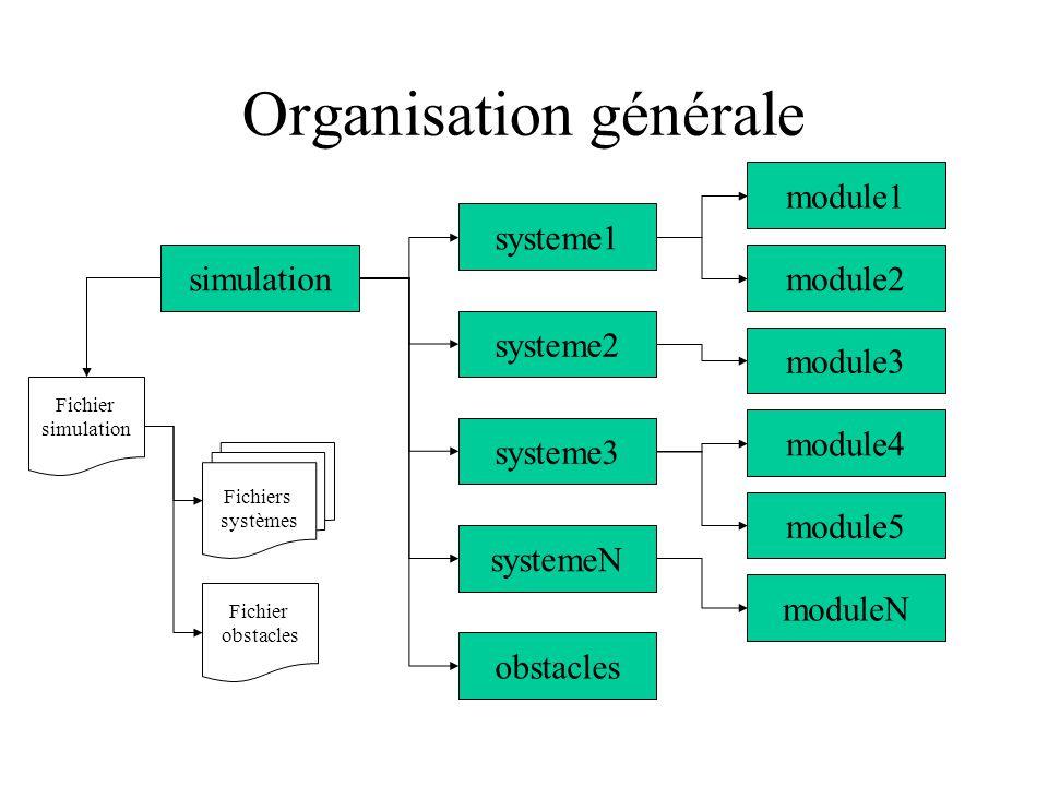 Organisation générale simulation systeme1 systeme2 systeme3 obstacles systemeN module1 module2 module3 module4 module5 moduleN Fichiers systèmes Fichier simulation Fichier obstacles