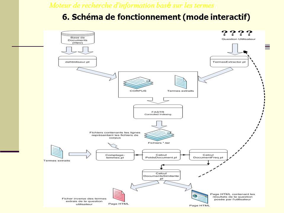Moteur de recherche d information bas é sur les termes 6. Schéma de fonctionnement (mode interactif)